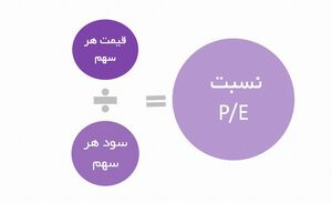 عکس خبري -آيا در بورس ميتوان به نسبت p/e اعتماد کرد؟